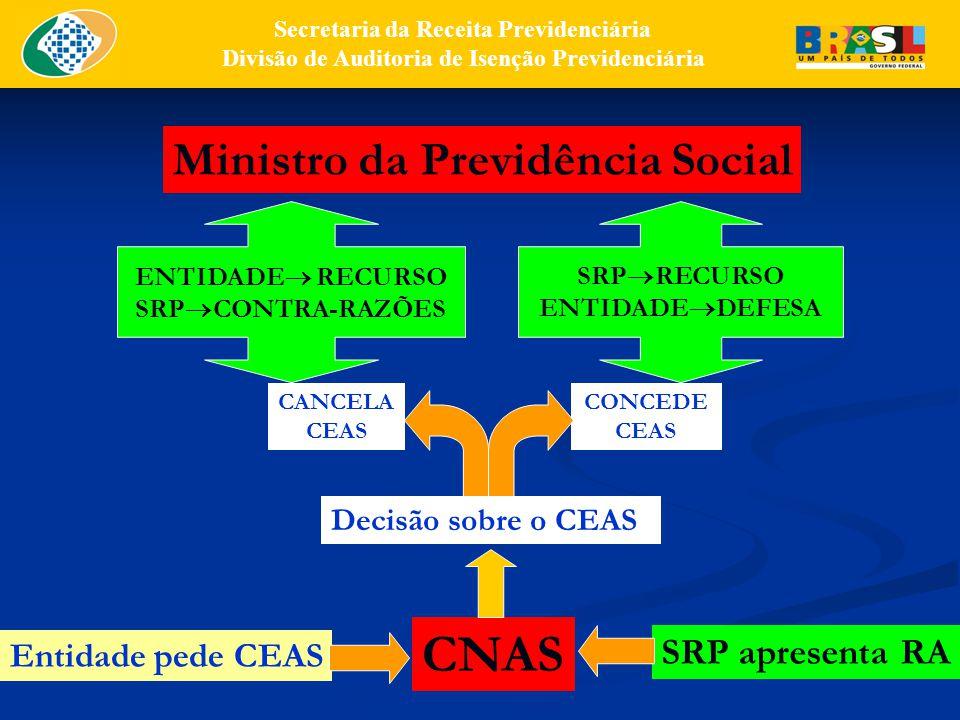 Certificado de Entidade Beneficente de Assistência Social – CEAS – e seus requisitos (art.