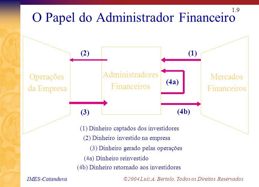 IMES-Catanduva IMES-Catanduva ©2004 Luiz A. Bertolo. Todos os Direitos Reservados 1.8 Finanças Empresariais Algumas questões importantes que são respo