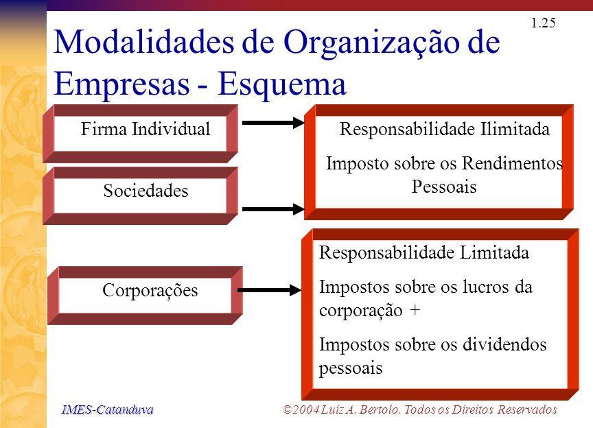IMES-Catanduva IMES-Catanduva ©2004 Luiz A. Bertolo. Todos os Direitos Reservados 1.24 Modalidades de Organização de Empresas - Resumo Firma Individua