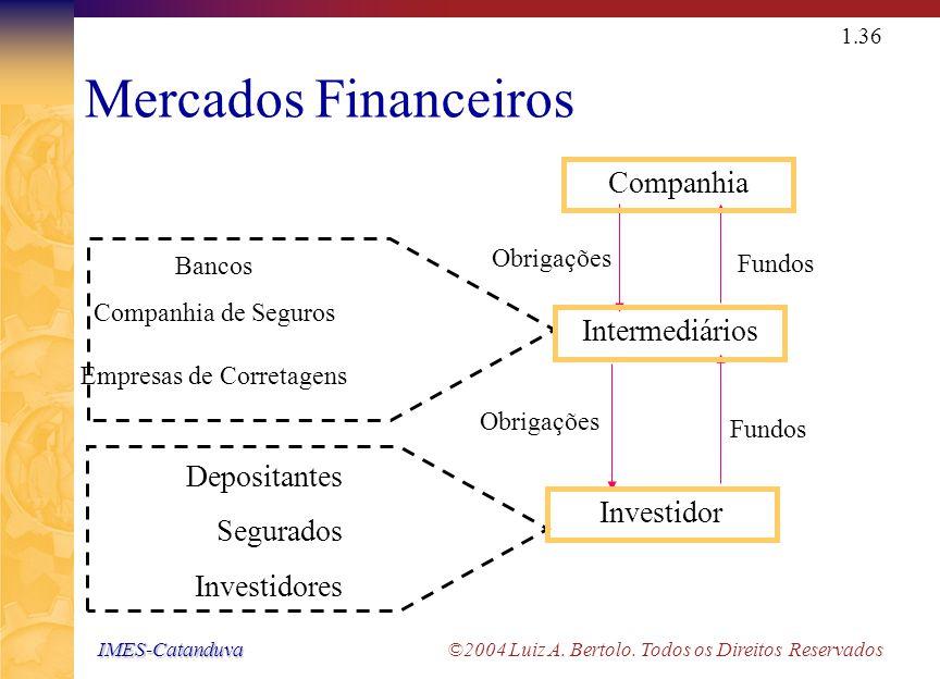 IMES-Catanduva IMES-Catanduva ©2004 Luiz A. Bertolo. Todos os Direitos Reservados 1.35 Mercados Financeiros Empresa Emissão de Dívidas Dinheiro Invest