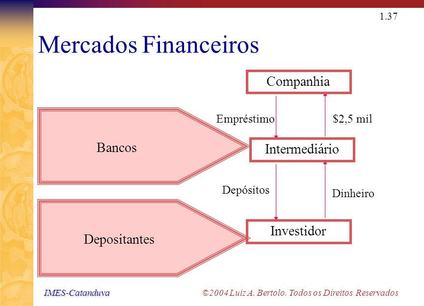 IMES-Catanduva IMES-Catanduva ©2004 Luiz A. Bertolo. Todos os Direitos Reservados 1.36 Mercados Financeiros Fundos Bancos Companhia de Seguros Empresa