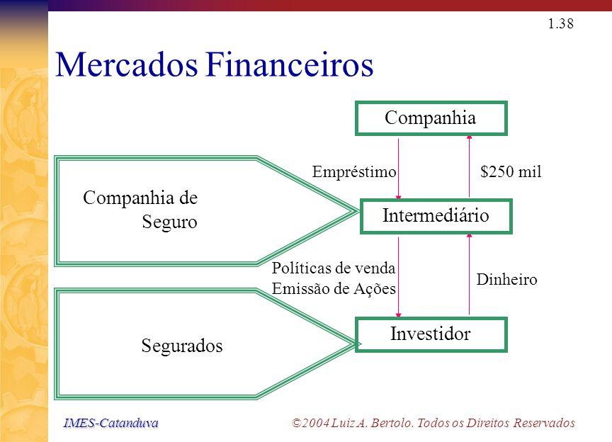 IMES-Catanduva IMES-Catanduva ©2004 Luiz A. Bertolo. Todos os Direitos Reservados 1.37 Mercados Financeiros Bancos Depositantes $2,5 mil Dinheiro Empr