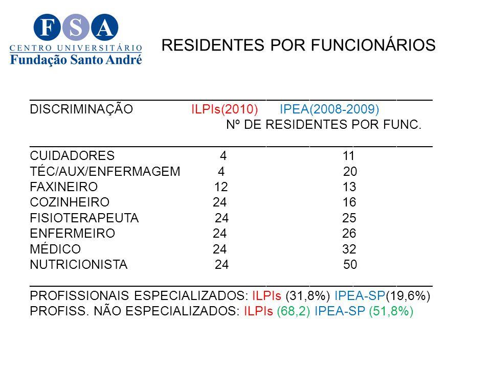 RE RESIDENTES POR FUNCIONÁRIOS ________________________________________________________ DISCRIMINAÇÃO ILPIs(2010) IPEA(2008-2009) Nº DE RESIDENTES POR