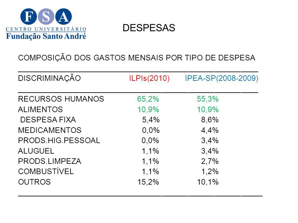 DESPESAS COMPOSIÇÃO DOS GASTOS MENSAIS POR TIPO DE DESPESA _______________________________________________________ DISCRIMINAÇÃO ILPIs(2010) IPEA-SP(2