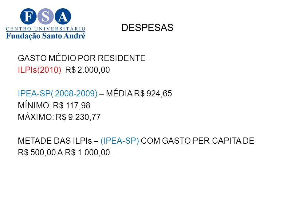 DESPESAS GASTO MÉDIO POR RESIDENTE ILPIs(2010) R$ 2.000,00 IPEA-SP( 2008-2009) – MÉDIA R$ 924,65 MÍNIMO: R$ 117,98 MÁXIMO: R$ 9.230,77 METADE DAS ILPIs – (IPEA-SP) COM GASTO PER CAPITA DE R$ 500,00 A R$ 1.000,00.