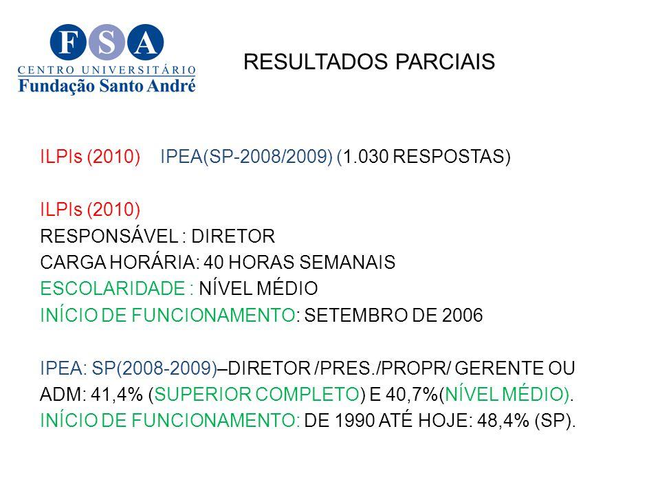 RESULTADOS PARCIAIS ILPIs (2010) IPEA(SP-2008/2009) (1.030 RESPOSTAS) ILPIs (2010) RESPONSÁVEL : DIRETOR CARGA HORÁRIA: 40 HORAS SEMANAIS ESCOLARIDADE
