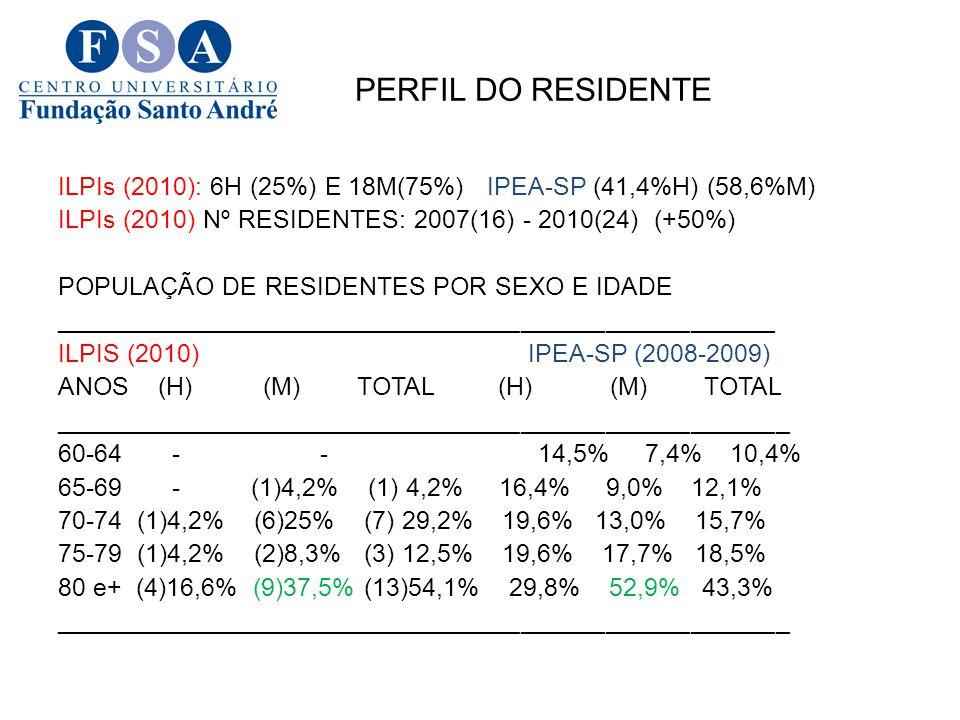 PERFIL DO RESIDENTE ILPIs (2010): 6H (25%) E 18M(75%) IPEA-SP (41,4%H) (58,6%M) ILPIs (2010) Nº RESIDENTES: 2007(16) - 2010(24) (+50%) POPULAÇÃO DE RE