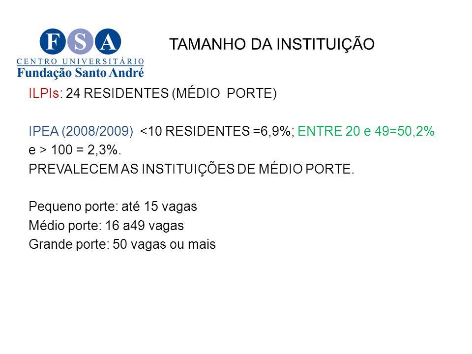 TAMANHO DA INSTITUIÇÃO ILPIs: 24 RESIDENTES (MÉDIO PORTE) IPEA (2008/2009) <10 RESIDENTES =6,9%; ENTRE 20 e 49=50,2% e > 100 = 2,3%. PREVALECEM AS INS