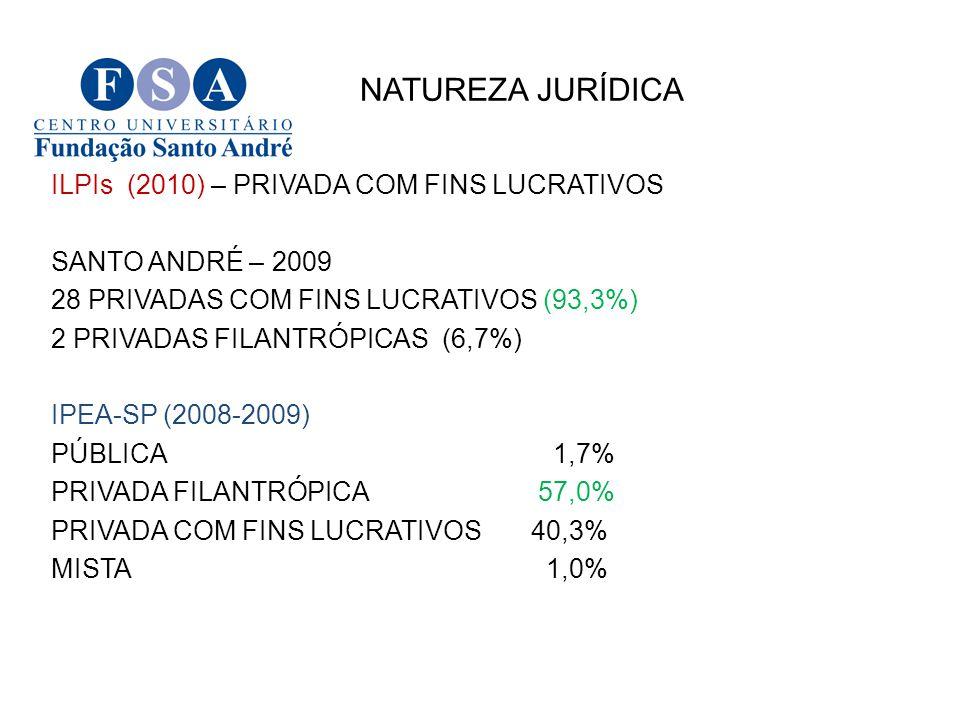 NATUREZA JURÍDICA ILPIs (2010) – PRIVADA COM FINS LUCRATIVOS SANTO ANDRÉ – 2009 28 PRIVADAS COM FINS LUCRATIVOS (93,3%) 2 PRIVADAS FILANTRÓPICAS (6,7%) IPEA-SP (2008-2009) PÚBLICA 1,7% PRIVADA FILANTRÓPICA 57,0% PRIVADA COM FINS LUCRATIVOS40,3% MISTA 1,0%