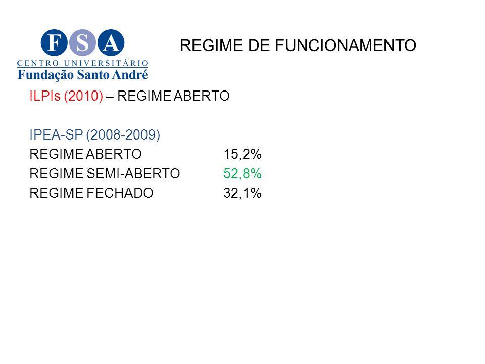 REGIME DE FUNCIONAMENTO ILPIs (2010) – REGIME ABERTO IPEA-SP (2008-2009) REGIME ABERTO15,2% REGIME SEMI-ABERTO52,8% REGIME FECHADO32,1%