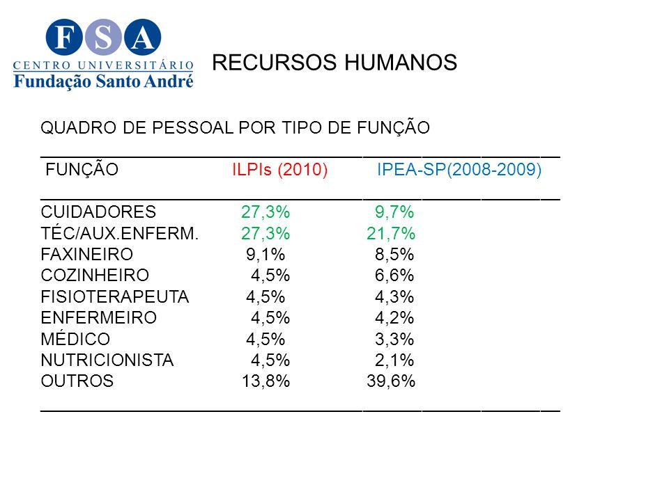 RECURSOS HUMANOS QUADRO DE PESSOAL POR TIPO DE FUNÇÃO _____________________________________________________ FUNÇÃO ILPIs (2010) IPEA-SP(2008-2009) ___