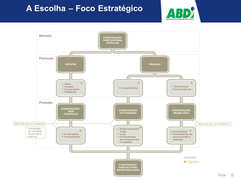 Slide 12 A Escolha – Foco Estratégico