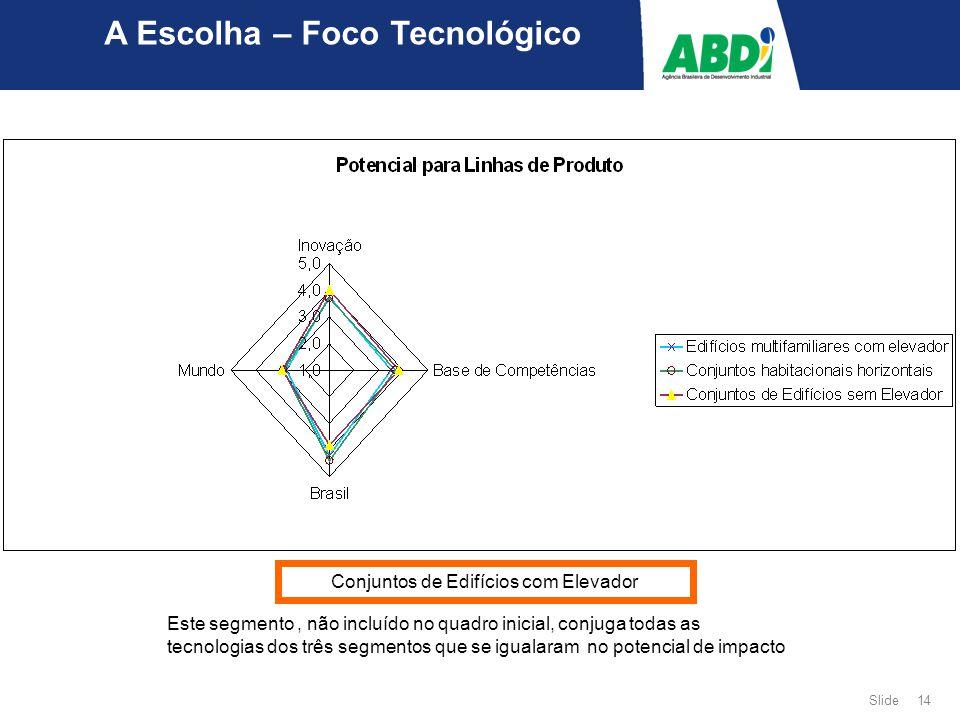 Slide 14 Conjuntos de Edifícios com Elevador A Escolha – Foco Tecnológico Este segmento, não incluído no quadro inicial, conjuga todas as tecnologias dos três segmentos que se igualaram no potencial de impacto