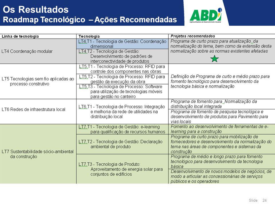 Slide 24 Os Resultados Roadmap Tecnológico – Ações Recomendadas