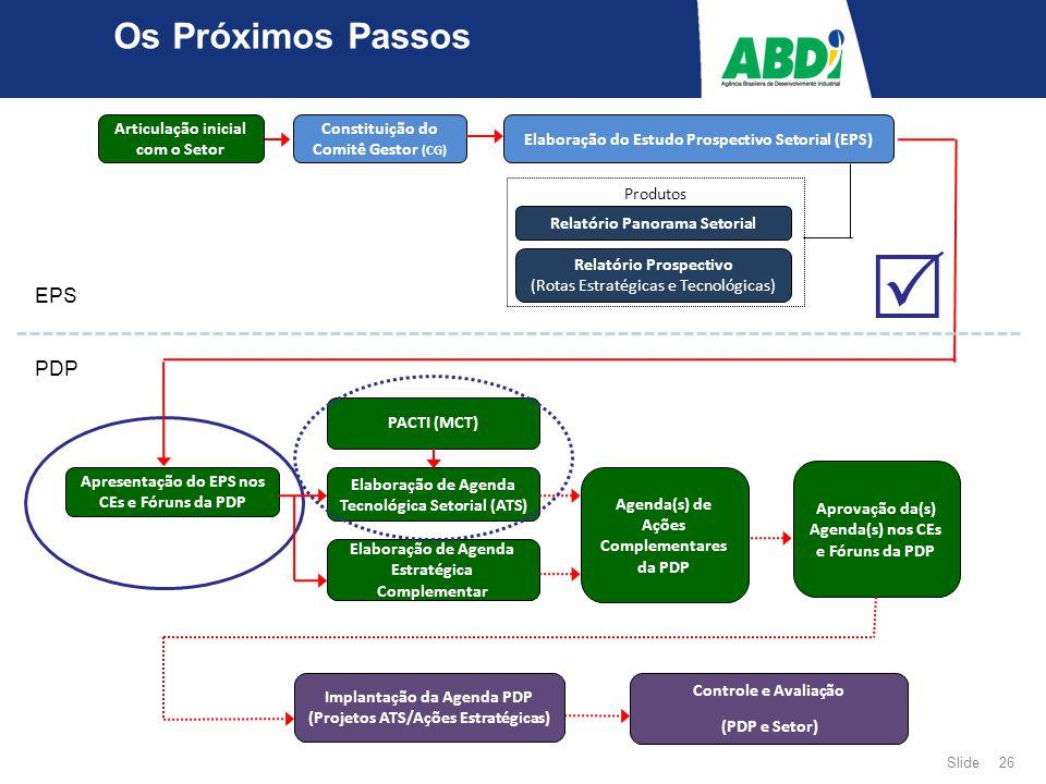 Slide 26 Os Próximos Passos EPS PDP Articulação inicial com o Setor Constituição do Comitê Gestor (CG) Elaboração do Estudo Prospectivo Setorial (EPS) Produtos Relatório Panorama Setorial Relatório Prospectivo (Rotas Estratégicas e Tecnológicas) Apresentação do EPS nos CEs e Fóruns da PDP PACTI (MCT) Elaboração de Agenda Tecnológica Setorial (ATS) Aprovação da(s) Agenda(s) nos CEs e Fóruns da PDP Implantação da Agenda PDP (Projetos ATS/Ações Estratégicas) Controle e Avaliação (PDP e Setor) Elaboração de Agenda Estratégica Complementar Agenda(s) de Ações Complementares da PDP 
