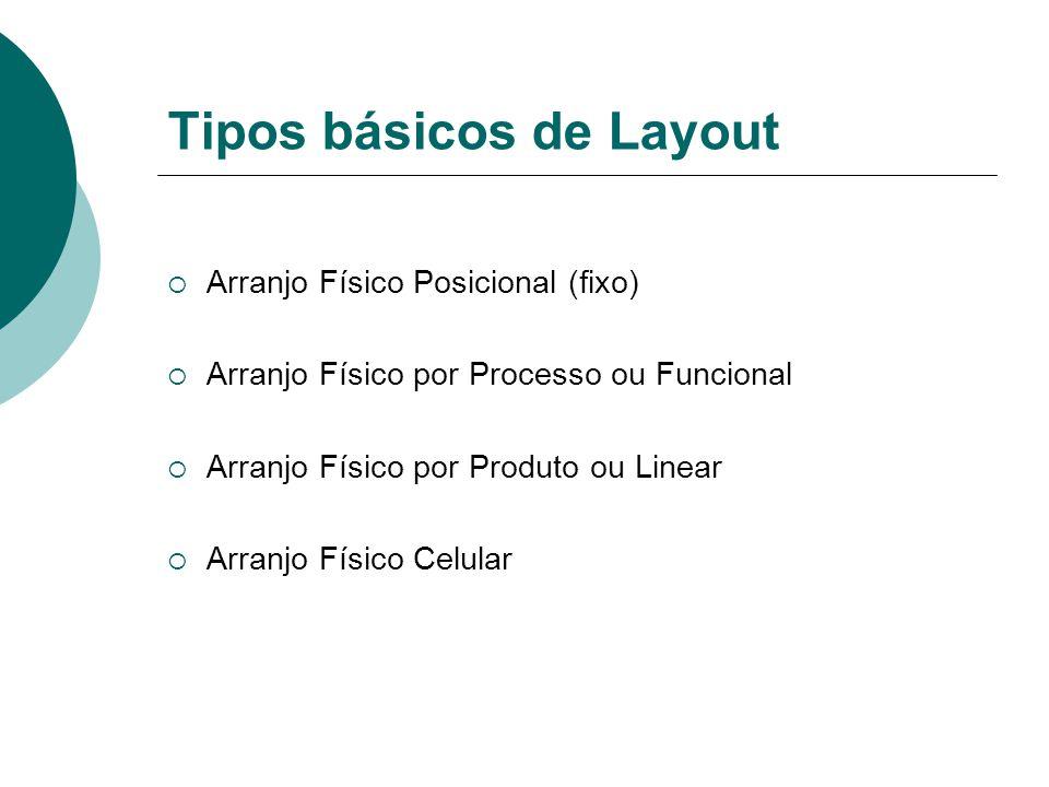 Tipos básicos de Layout  Arranjo Físico Posicional (fixo)  Arranjo Físico por Processo ou Funcional  Arranjo Físico por Produto ou Linear  Arranjo Físico Celular