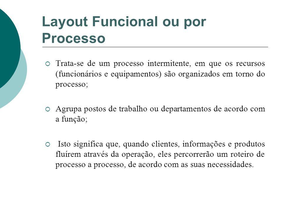 Layout Funcional ou por Processo  Trata-se de um processo intermitente, em que os recursos (funcionários e equipamentos) são organizados em torno do