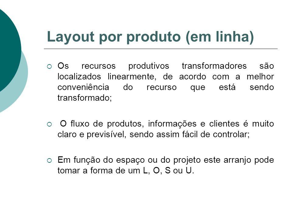 Layout por produto (em linha)  Os recursos produtivos transformadores são localizados linearmente, de acordo com a melhor conveniência do recurso que