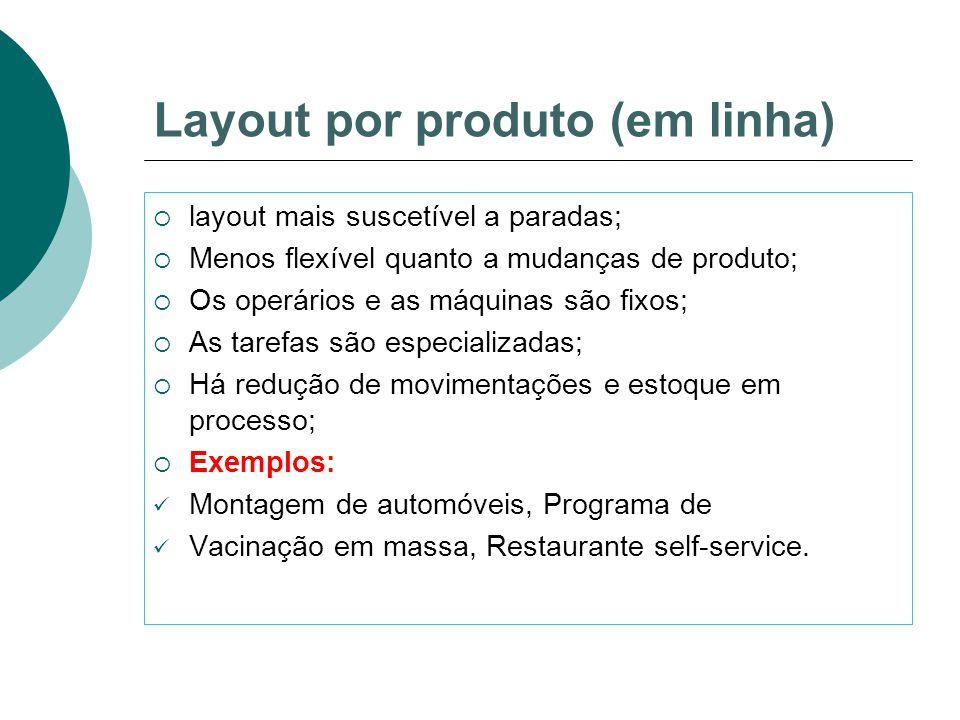 Layout por produto (em linha)  layout mais suscetível a paradas;  Menos flexível quanto a mudanças de produto;  Os operários e as máquinas são fixo