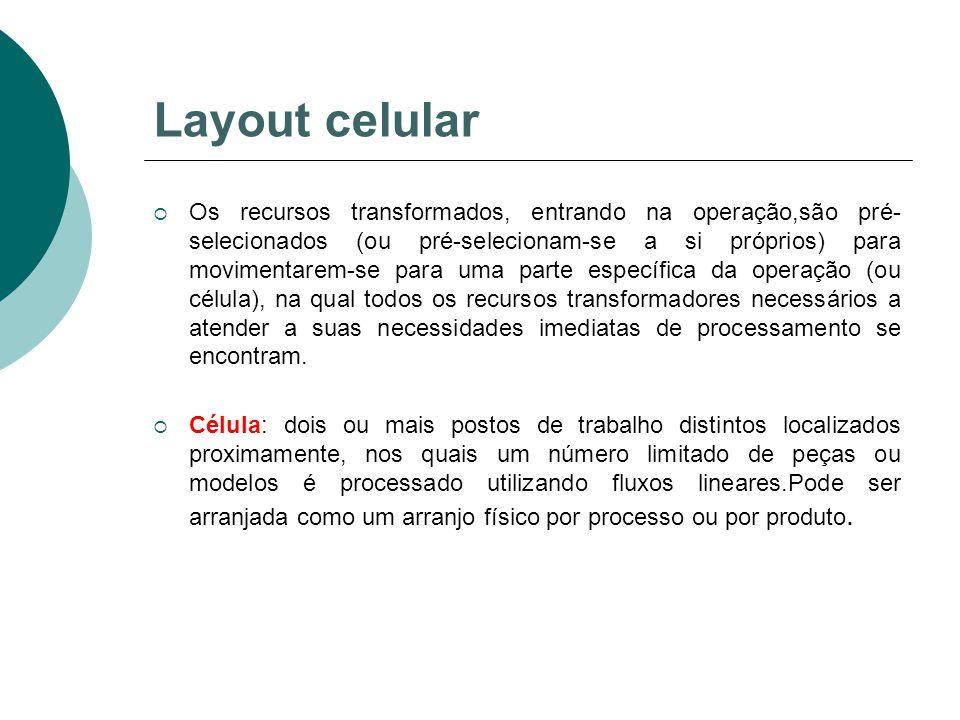 Layout celular  Os recursos transformados, entrando na operação,são pré- selecionados (ou pré-selecionam-se a si próprios) para movimentarem-se para
