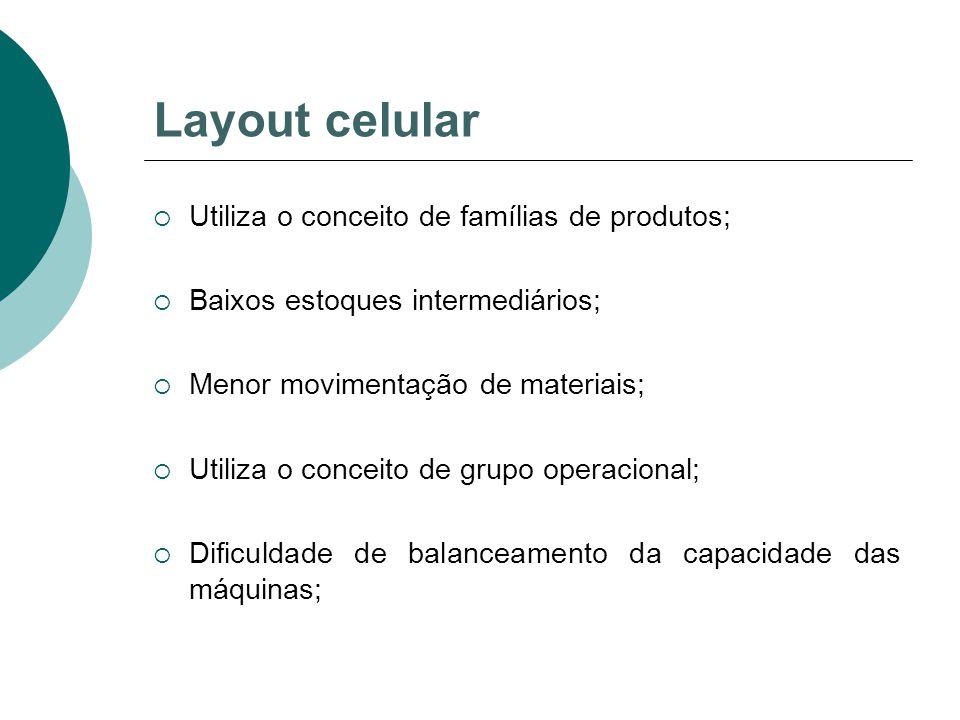 Layout celular  Utiliza o conceito de famílias de produtos;  Baixos estoques intermediários;  Menor movimentação de materiais;  Utiliza o conceito de grupo operacional;  Dificuldade de balanceamento da capacidade das máquinas;