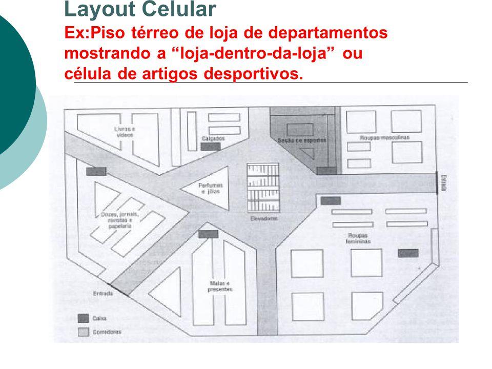 """Layout Celular Ex:Piso térreo de loja de departamentos mostrando a """"loja-dentro-da-loja"""" ou célula de artigos desportivos. Piso térreo de loja de depa"""