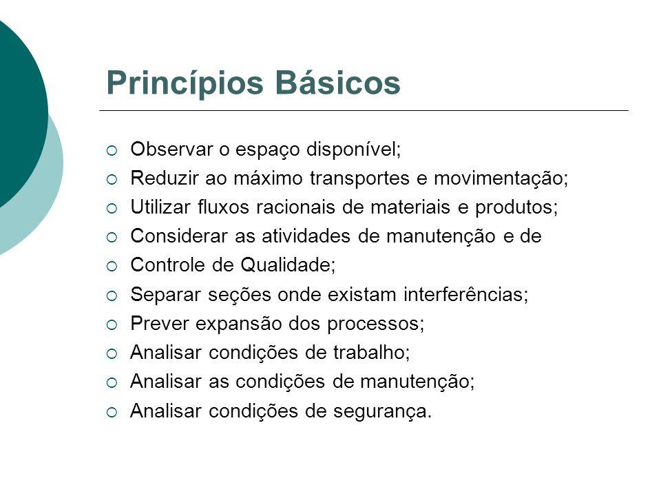 Princípios Básicos  Observar o espaço disponível;  Reduzir ao máximo transportes e movimentação;  Utilizar fluxos racionais de materiais e produtos