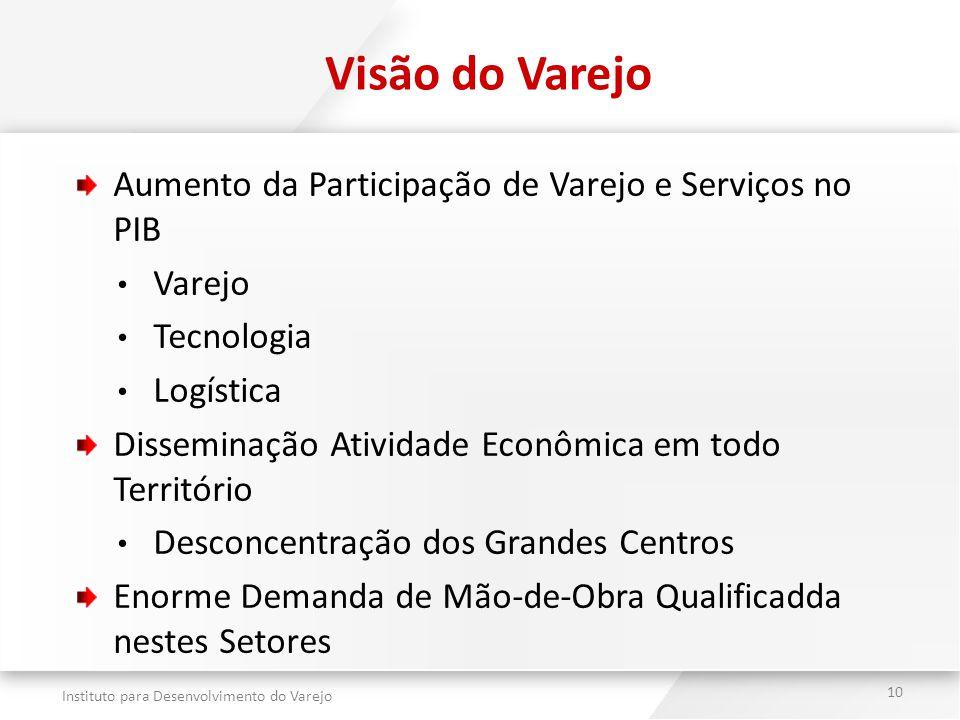 Instituto para Desenvolvimento do Varejo 10 Visão do Varejo Aumento da Participação de Varejo e Serviços no PIB Varejo Tecnologia Logística Disseminaç
