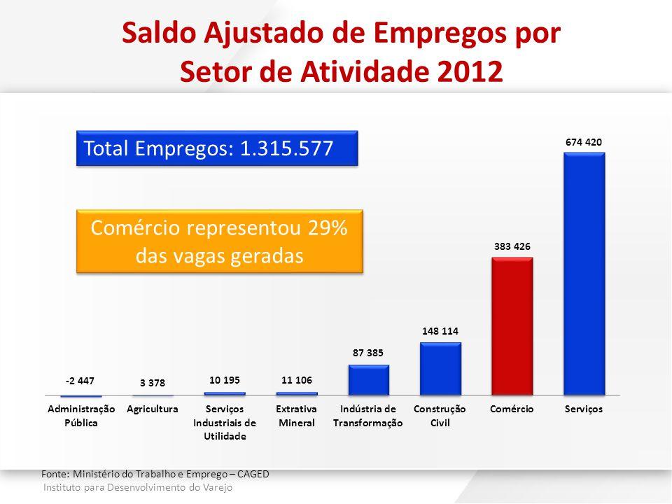 Instituto para Desenvolvimento do Varejo Saldo Ajustado de Empregos por Setor de Atividade 2012 Total Empregos: 1.315.577 Fonte: Ministério do Trabalh