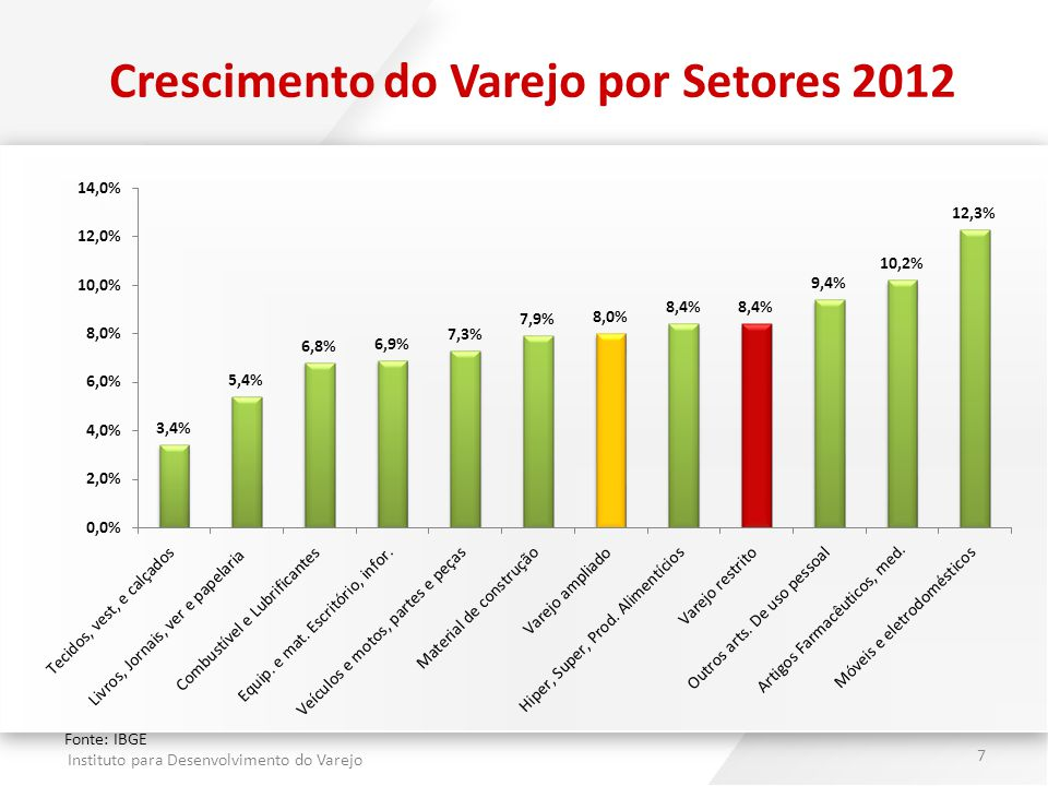 Instituto para Desenvolvimento do Varejo 7 Crescimento do Varejo por Setores 2012 Fonte: IBGE