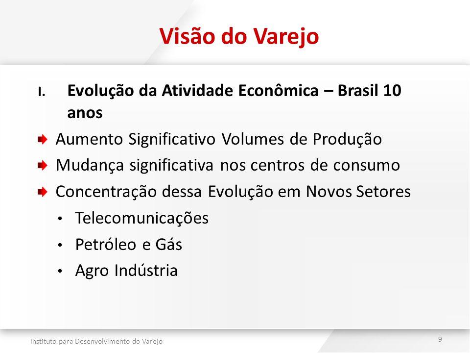 Instituto para Desenvolvimento do Varejo 9 Visão do Varejo I. Evolução da Atividade Econômica – Brasil 10 anos Aumento Significativo Volumes de Produç