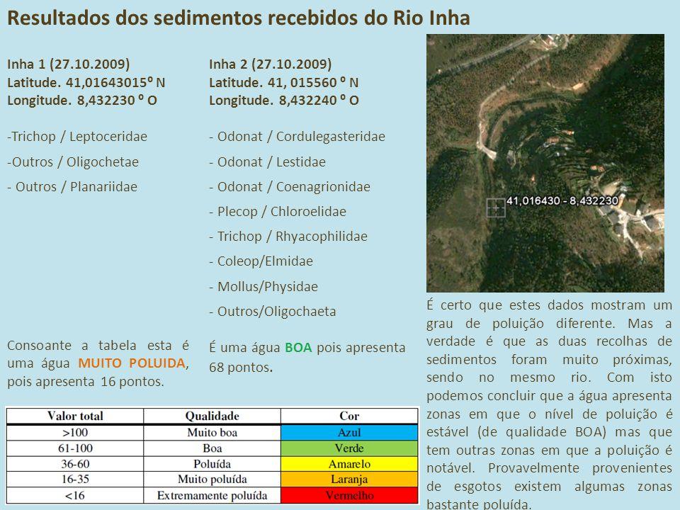 Resultados dos sedimentos recebidos do Rio Inha Inha 1 (27.10.2009) Latitude. 41,01643015⁰ N Longitude. 8,432230 ⁰ O -Trichop / Leptoceridae -Outros /