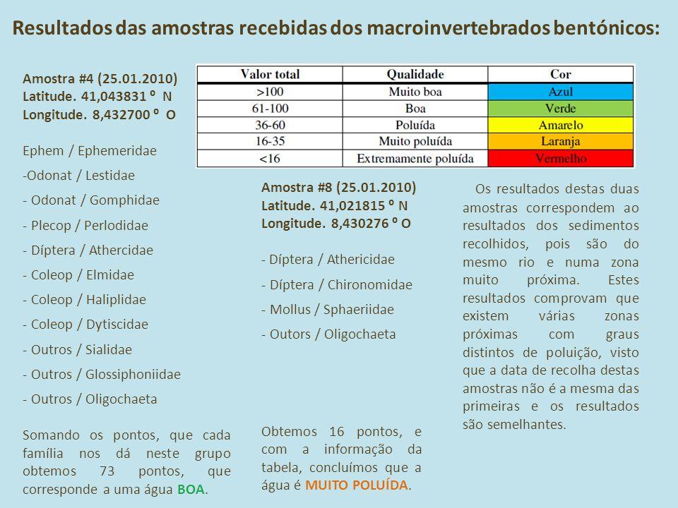 Resultados das amostras recebidas dos macroinvertebrados bentónicos: Amostra #4 (25.01.2010) Latitude. 41,043831 ⁰ N Longitude. 8,432700 ⁰ O Ephem / E