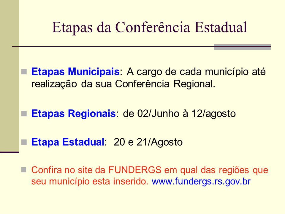 Etapas da Conferência Estadual Etapas Municipais: A cargo de cada município até realização da sua Conferência Regional. Etapas Regionais: de 02/Junho