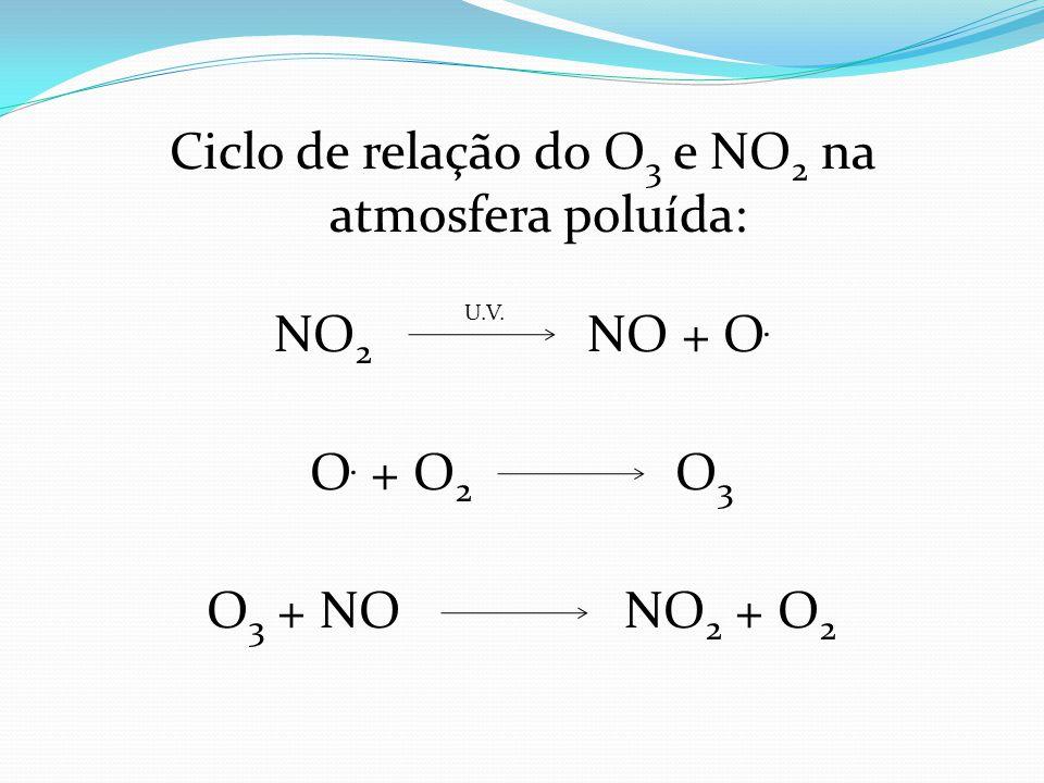 Ciclo de relação do O 3 e NO 2 na atmosfera poluída: NO 2 NO + O. O. + O 2 O 3 O 3 + NONO 2 + O 2 U.V.
