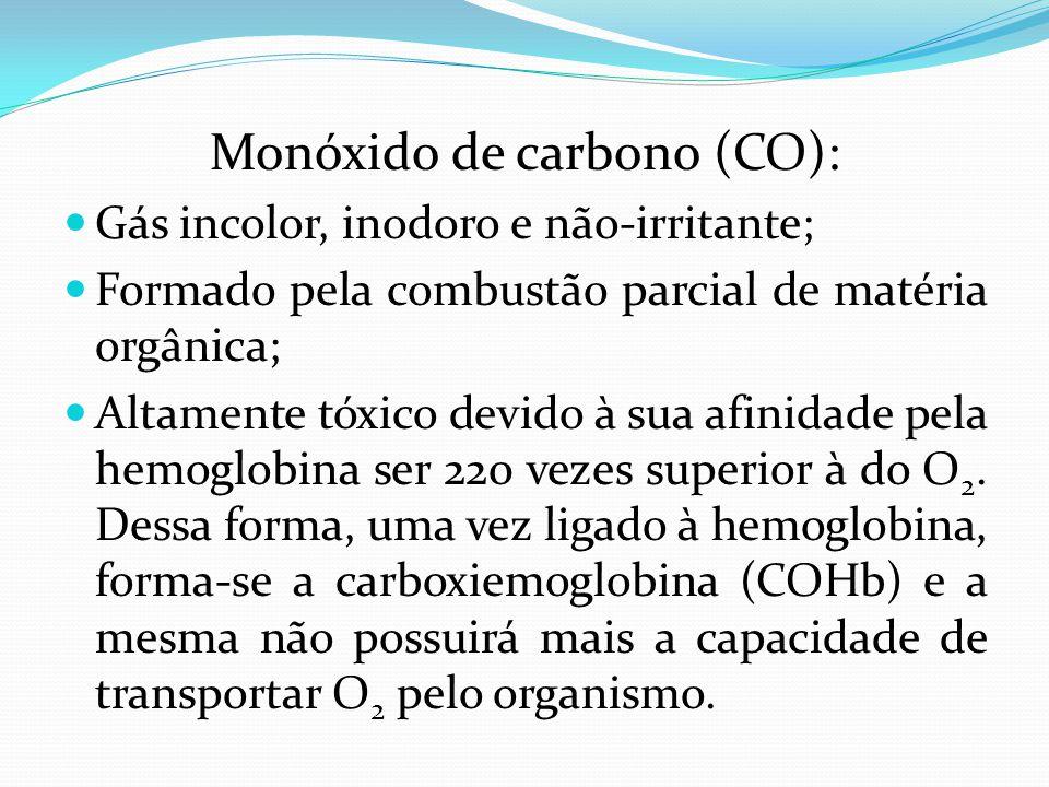 Monóxido de carbono (CO): Gás incolor, inodoro e não-irritante; Formado pela combustão parcial de matéria orgânica; Altamente tóxico devido à sua afin