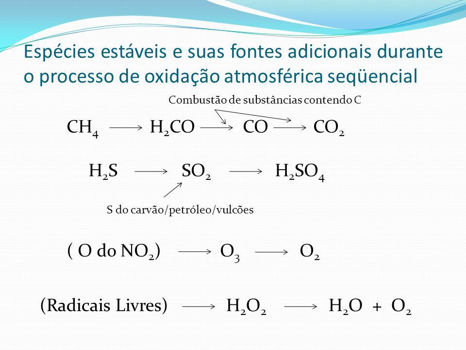 Espécies estáveis e suas fontes adicionais durante o processo de oxidação atmosférica seqüencial CH 4 H 2 CO CO CO 2 Combustão de substâncias contendo