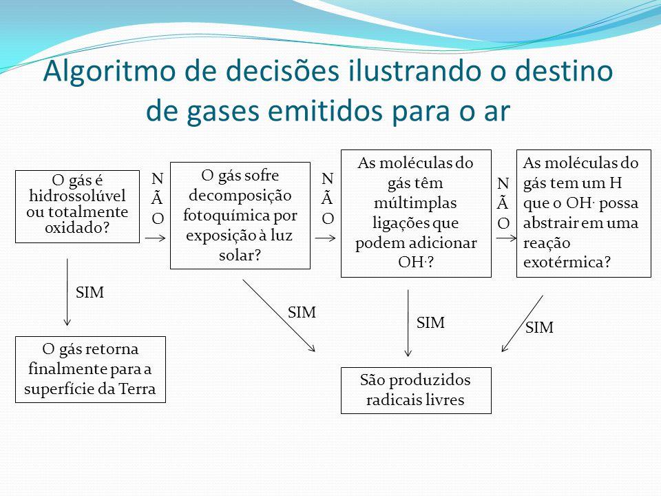 Algoritmo de decisões ilustrando o destino de gases emitidos para o ar O gás é hidrossolúvel ou totalmente oxidado? O gás sofre decomposição fotoquími
