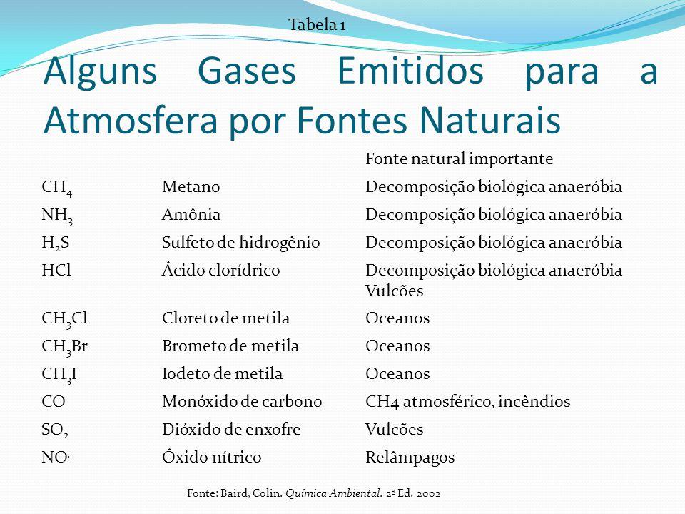 Alguns Gases Emitidos para a Atmosfera por Fontes Naturais Fonte natural importante CH 4 MetanoDecomposição biológica anaeróbia NH 3 AmôniaDecomposiçã