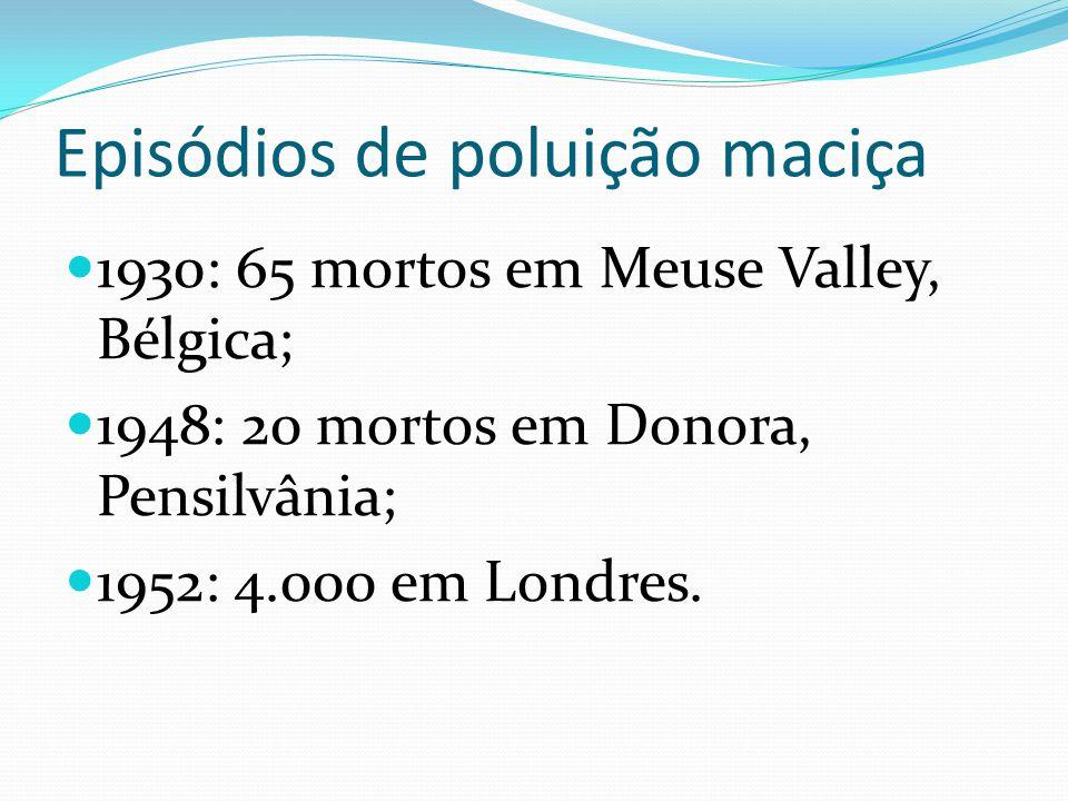 Episódios de poluição maciça 1930: 65 mortos em Meuse Valley, Bélgica; 1948: 20 mortos em Donora, Pensilvânia; 1952: 4.000 em Londres.