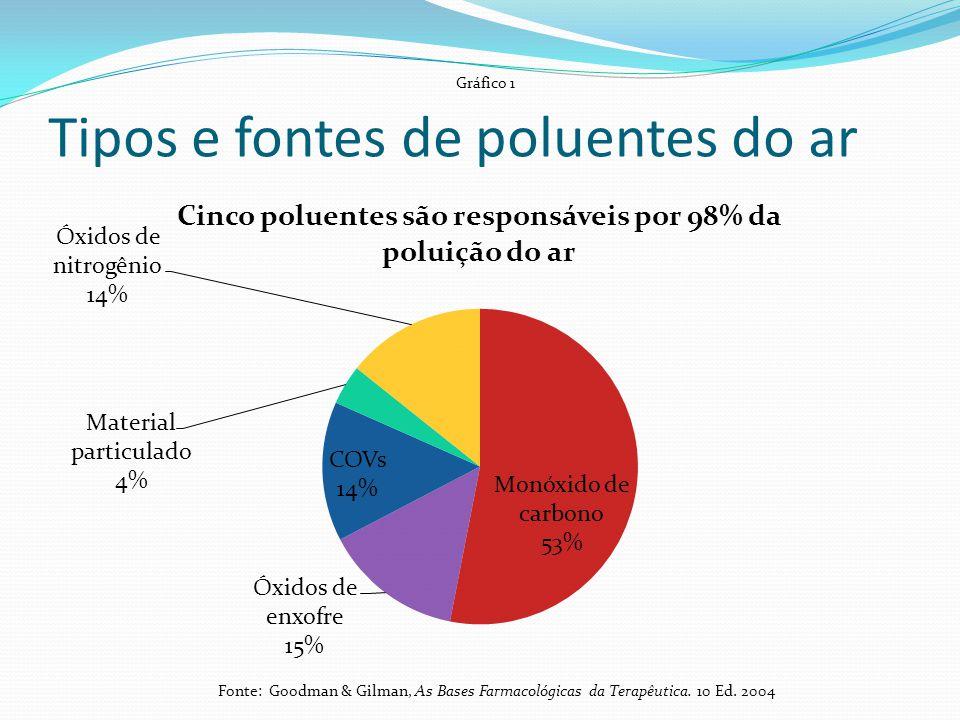 Tipos e fontes de poluentes do ar Gráfico 1 Fonte: Goodman & Gilman, As Bases Farmacológicas da Terapêutica. 10 Ed. 2004