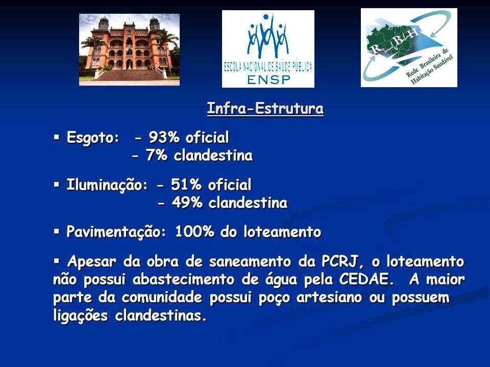 Infra-Estrutura  Esgoto: - 93% oficial - 7% clandestina - 7% clandestina  Iluminação: - 51% oficial - 49% clandestina - 49% clandestina  Pavimentaç