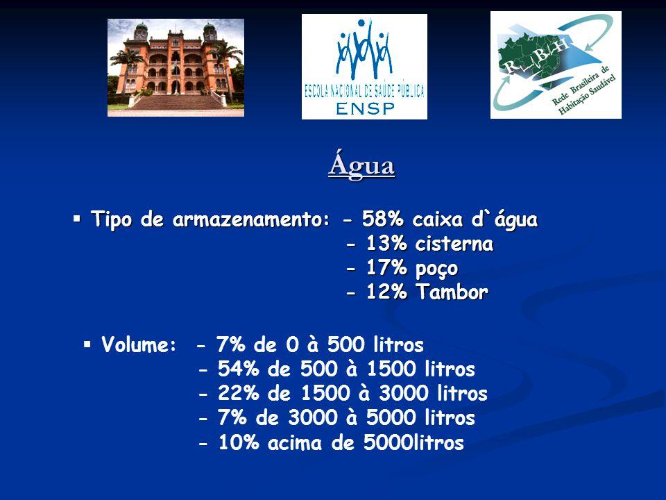 Água  Tipo de armazenamento: - 58% caixa d`água - 13% cisterna - 13% cisterna - 17% poço - 17% poço - 12% Tambor - 12% Tambor  Volume: - 7% de 0 à 5