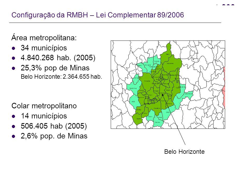 Periodização da gestão metropolitana baseada na flutuação dos custos de transação RMBH 198219882003 EleiçõesCF/88 LEI 14/73 Ambel SEDRU Novo Marco Legal RMBH Lei de Consórcios PNDU