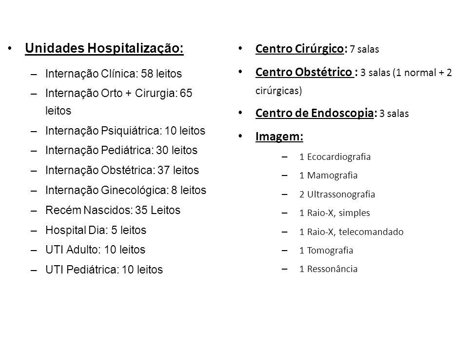 Unidades Hospitalização: –Internação Clínica: 58 leitos –Internação Orto + Cirurgia: 65 leitos –Internação Psiquiátrica: 10 leitos –Internação Pediátr