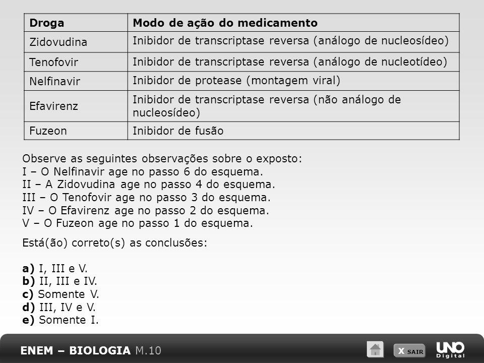 X SAIR DrogaModo de ação do medicamento Zidovudina Inibidor de transcriptase reversa (análogo de nucleosídeo) Tenofovir Inibidor de transcriptase reve