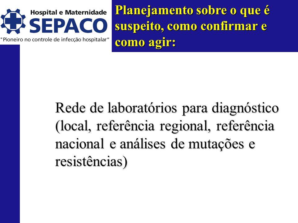 Planejamento sobre o que é suspeito, como confirmar e como agir: Rede de laboratórios para diagnóstico (local, referência regional, referência nacional e análises de mutações e resistências)