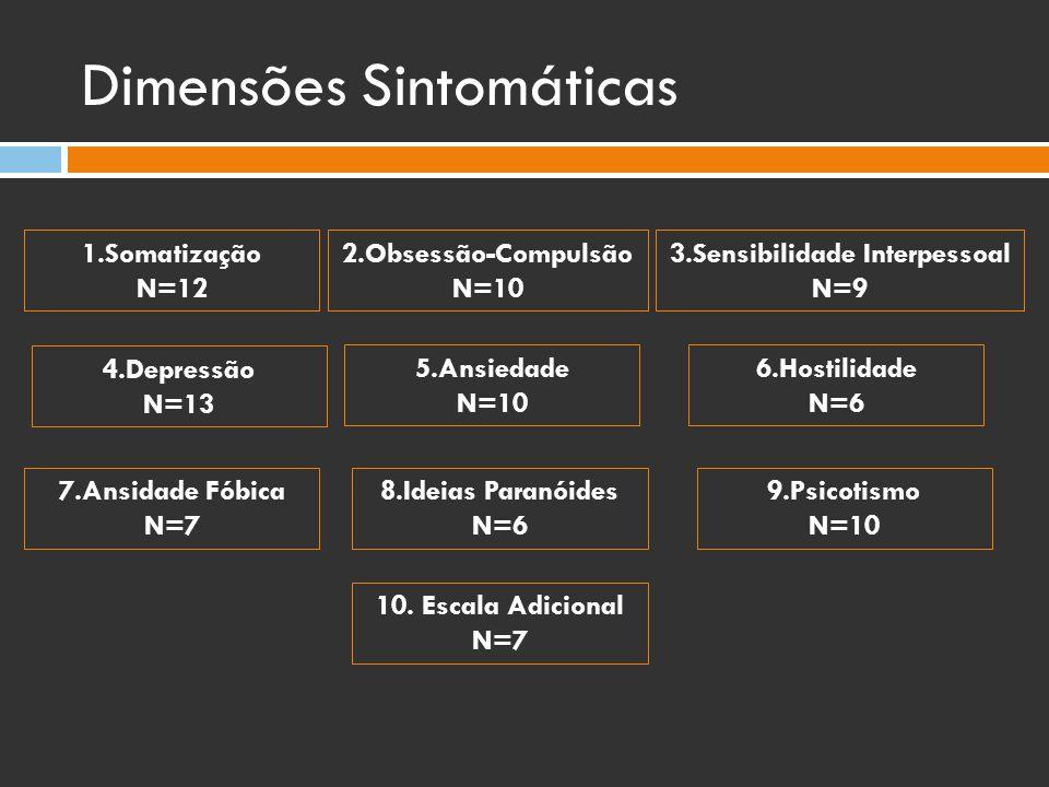 Dimensões Sintomáticas 1.Somatização N=12 7.Ansidade Fóbica N=7 2.Obsessão-Compulsão N=10 5.Ansiedade N=10 8.Ideias Paranóides N=6 3.Sensibilidade Int