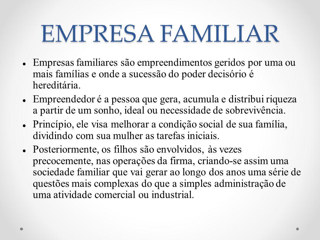 Empresas familiares são empreendimentos geridos por uma ou mais famílias e onde a sucessão do poder decisório é hereditária. Empreendedor é a pessoa q