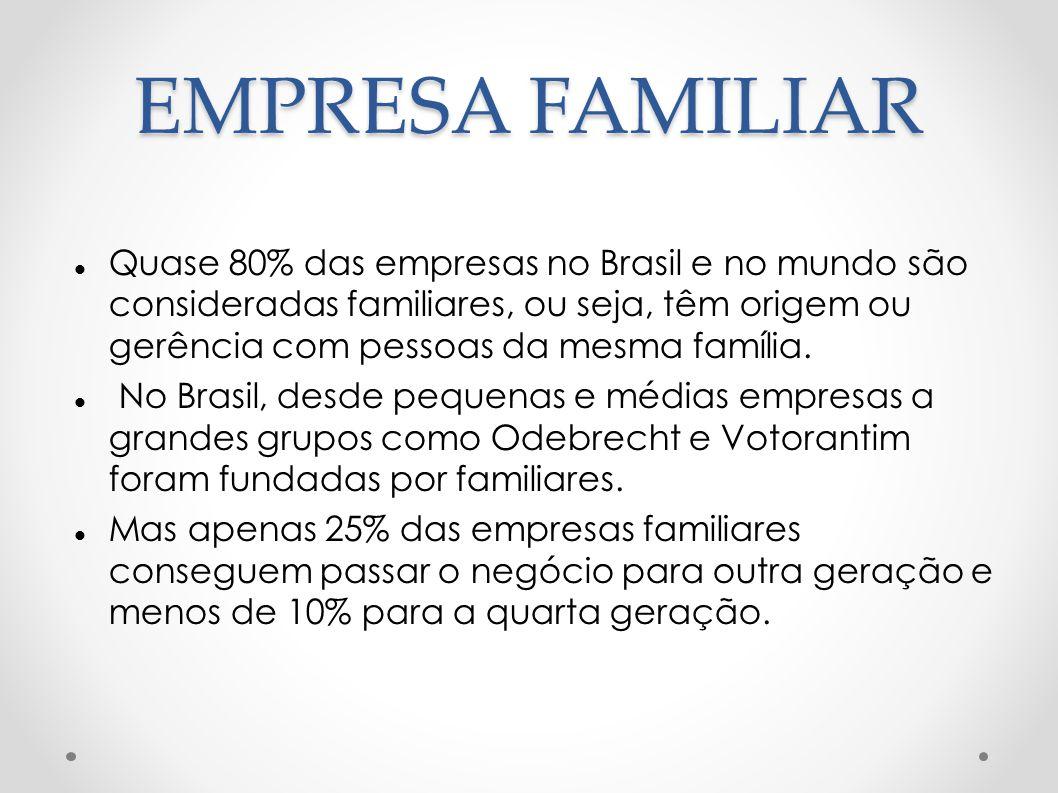 EMPRESA FAMILIAR Quase 80% das empresas no Brasil e no mundo são consideradas familiares, ou seja, têm origem ou gerência com pessoas da mesma família